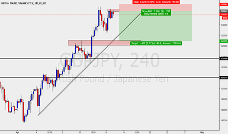 GBPJPY: GBPJPY - H4 - SELL SETUP