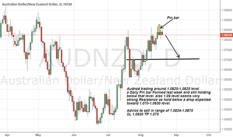 AUDNZD: Audnzd Formed Daily pin bar last week and Strong Resistance 1.09