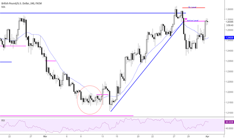 GBPUSD: Reversal Play hit late Friday ........