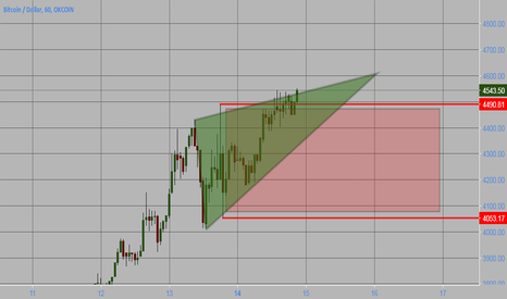 BTCUSD: The Magical Triangle BTC !