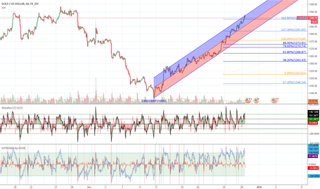 "XAUUSD: xauusd ""regression trend +fibo levels"""