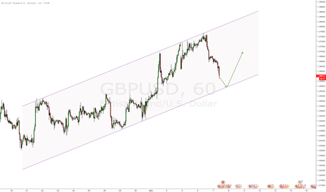 GBPUSD: $GBPUSD clear parallel channel