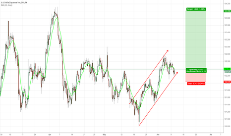 USDJPY: uppper channel