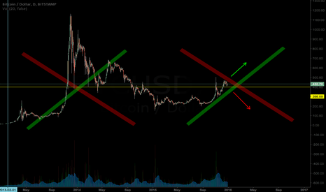 BTCUSD: BTC I AM YOUR FATHER