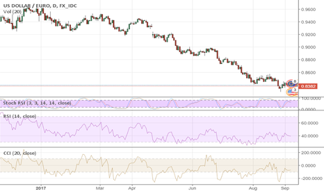 USDEUR: Draghi Helps Euro, or Not?