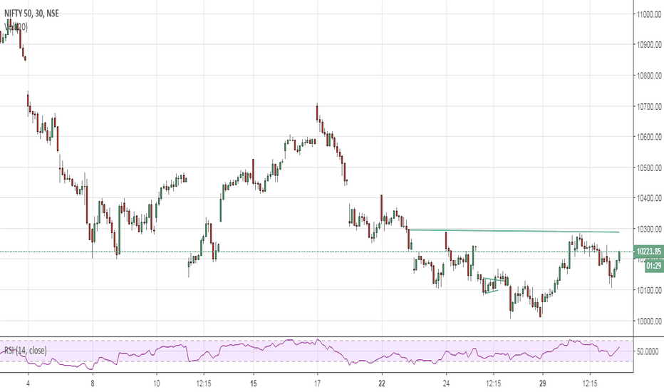 NIFTY: Nifty 30mins (inv H&S in making? - with neckline abv 10300)