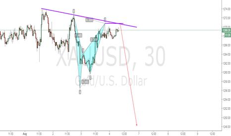 XAUUSD: XAUUSD sell the Bearish Bat Pattern