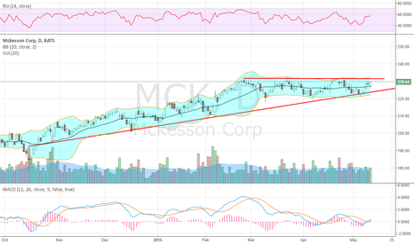 MCK: reports tonight after the close,