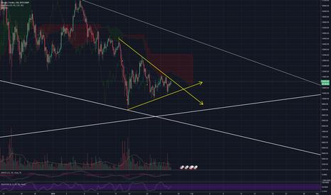 BTCUSD: Bitcoin 4H Chart