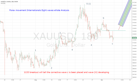 XAUUSD: Gold is changing behviour