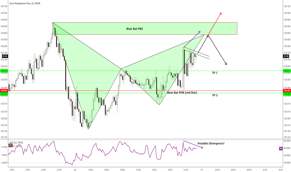 EURJPY: Intraday - A pattern based trade setup for short trade