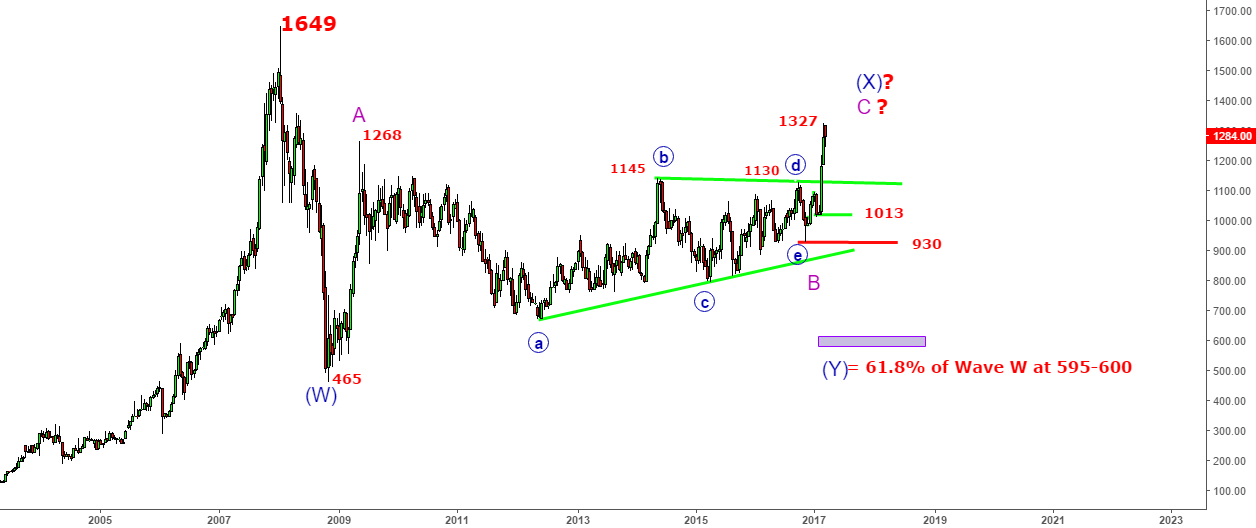 Reliance Industries - Will Insider Trading -End the thrust@1327