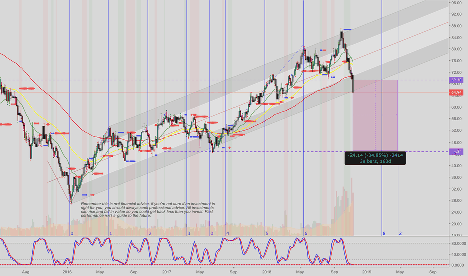 UKOIL: Crude Oil big dump #trading MMHVW