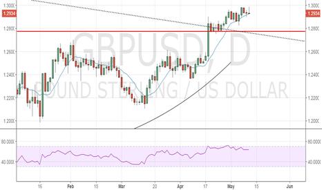 GBPUSD: GBP/USD retreat from 1.2988 is disheartening