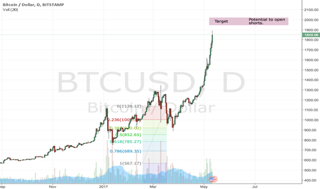 BTCUSD: 2000 level to reached soon !