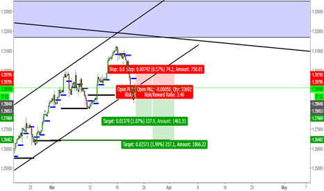 USDCAD: Bearish Usd/Cad 4hr