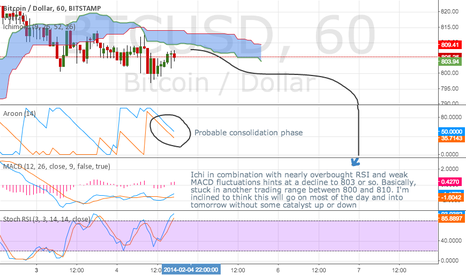BTCUSD: Another boring day in Bitcoin.