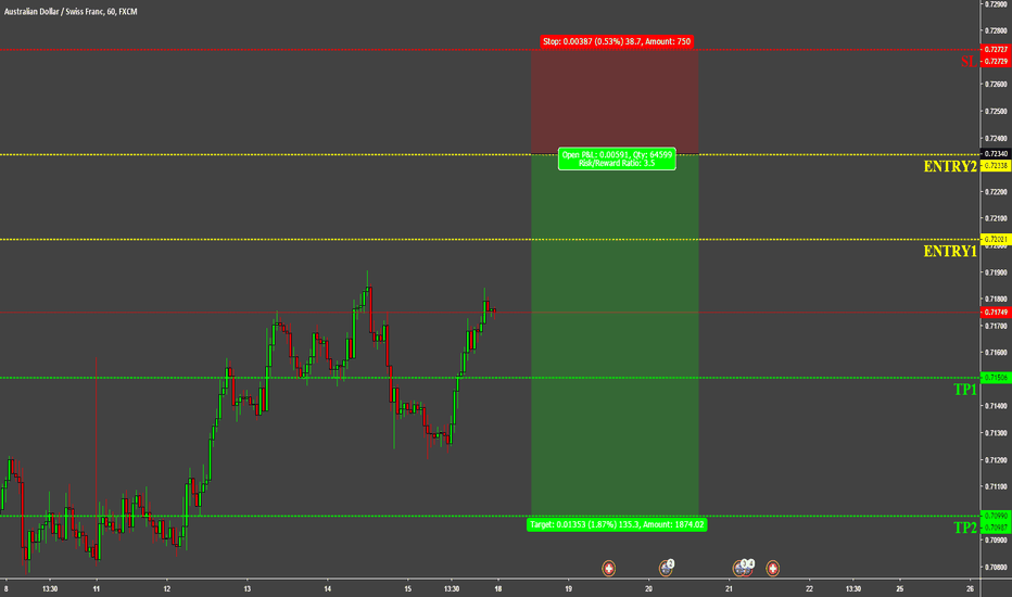 AUDCHF: AUDCHF WIT SELL