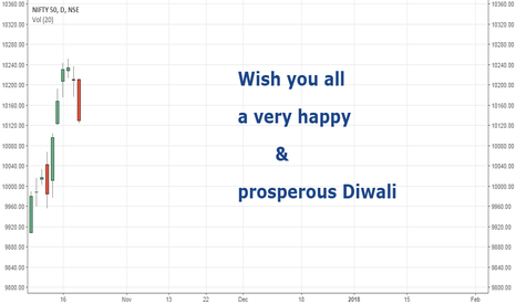 NIFTY: Wishing you all a very Happy and Prosperous Diwali