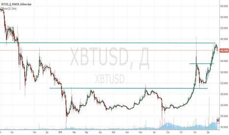 XBTUSD: Обзор bitcoin на 21.12.15