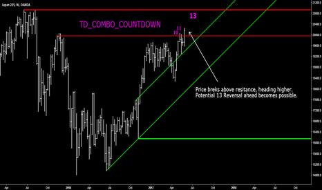 JP225USD: NIKKEI - Heading Higher towards TD_COMBO 13