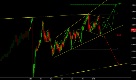 USDCHF: buy the fib or after corrective wave