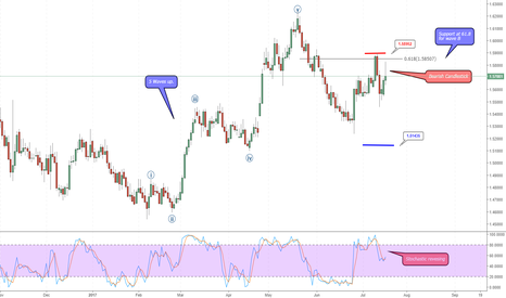 EURNZD: EUR/NZD in wave B or X.