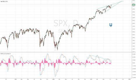 SPX: Bearish reversal wedge + MACD triple divergence