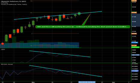 SWKS: OBV and RSI is still pushing the price up