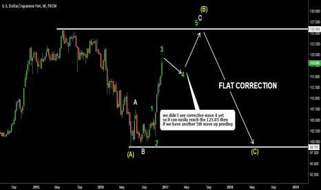 USDJPY: USDJPY. Another possible count. Waves 4-5 are pending. Big Flat