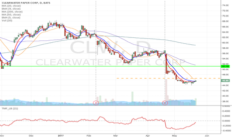 CLW: CLW - Potential fallen angel Long from $46.63 to $50 & higher