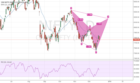 NIFTY: Bearish Cypher in progress! go long with SL 7500