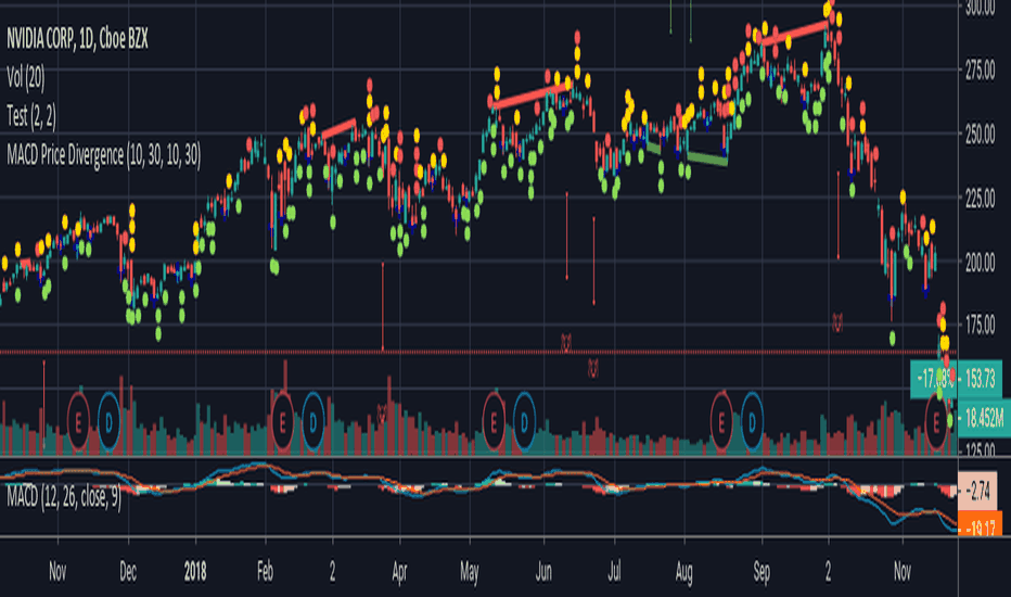Pivot Points — Trend Analysis — Indicators and Signals — TradingView