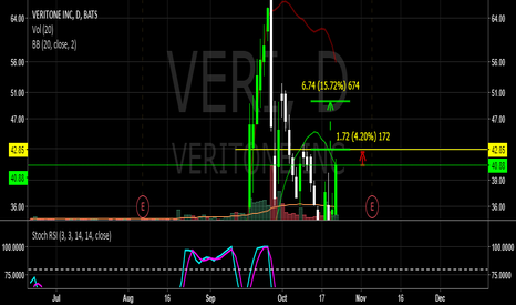 VERI: $VERI on watch for break over 42.3