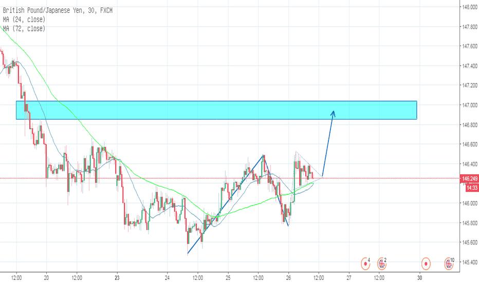 GBPJPY: GBPJPY_Trading Plan_26-07-2018