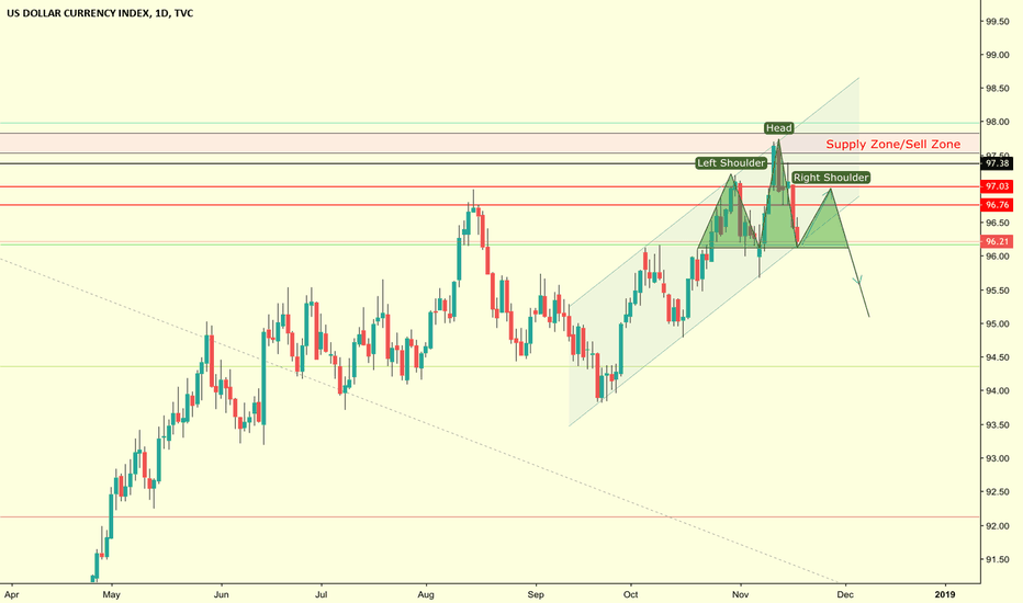DXY: Potential Head & Shoulders for DXY on the Daily
