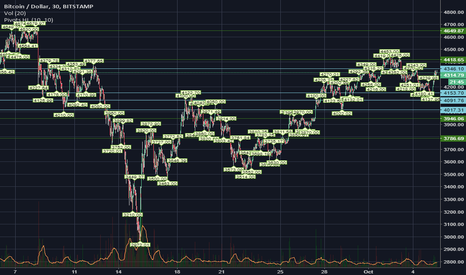 BTCUSD: Key BTC Levels