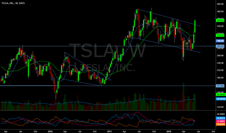 TSLA: New highs on the day..