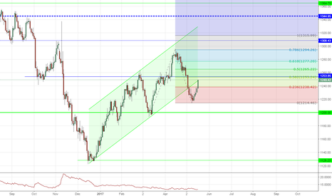GOLD: GOLD coming up on Fib Extension level