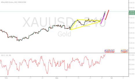 XAUUSD: ONS HEDEF ANALİZ