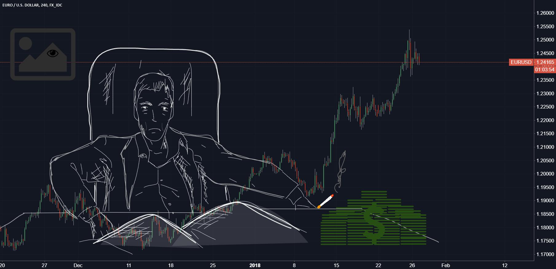 EURO / US Dollar (Chart Art)