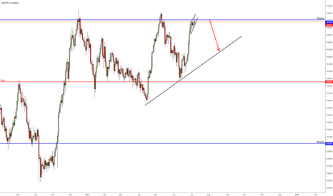 GBPJPY: GBPJPY showing a very familiar pattern on the 4hr