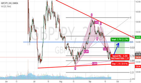 GBPJPY: GBP/JPY LONG Bat Pattern Tf4hr