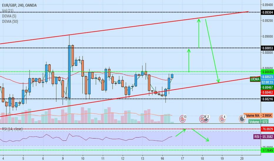 EURGBP: eur/gbp buy upward channel