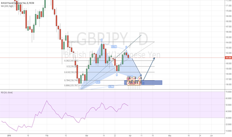 GBPJPY: GBPJPY Possible Gartley Pattern - Daily