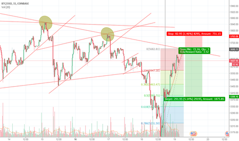BTCUSD: Bitcoin - Possible reversal