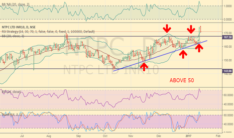 NTPC: ntpc buy for target 200 WITH STOP LOSS OF 165