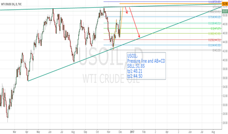 USOIL: USOIL Reach the pressure line and AB=CD