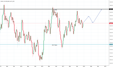 XAUUSD: First use of TW.