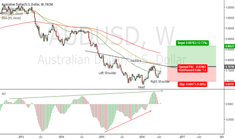 AUDUSD: Reduced momentum on the Sell